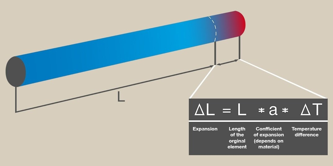 How to calculate thermal expansion